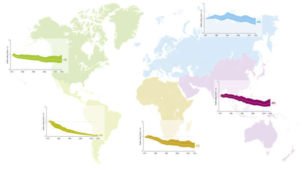 IPBES regions from the LPI report