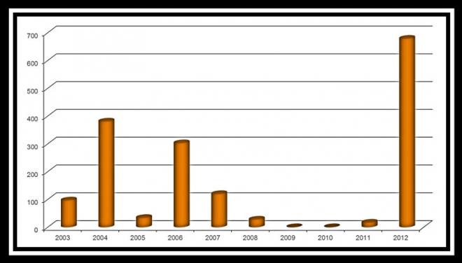 Corals (number of animals) received by ZSL from confiscations between 2003-2012