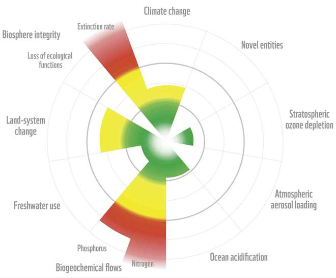 LPR Planetary boundaries