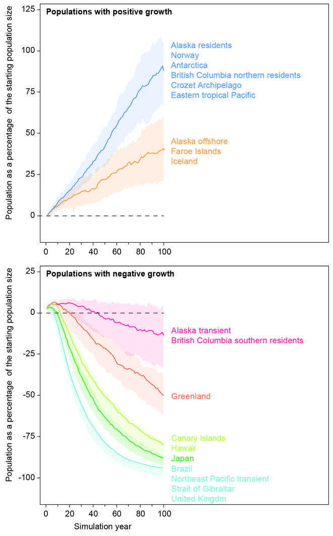 Graphs showing negative and positive population growths