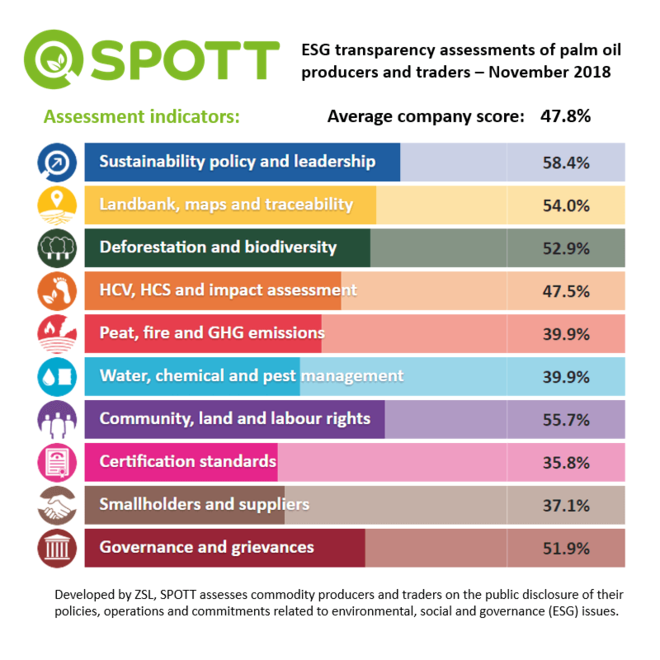 Developed by ZSL, SPOTT assesses commodity producers and traders on the public of their policies, operations and commitments related to environmental, social and governance issues.