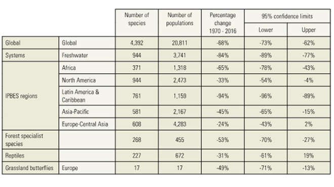Trends in the living planet indices, table